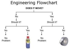 flowchart-done